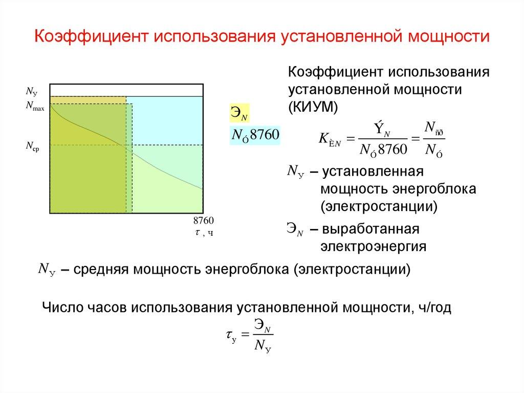 Коэффициент загрузки производственных мощностей формула