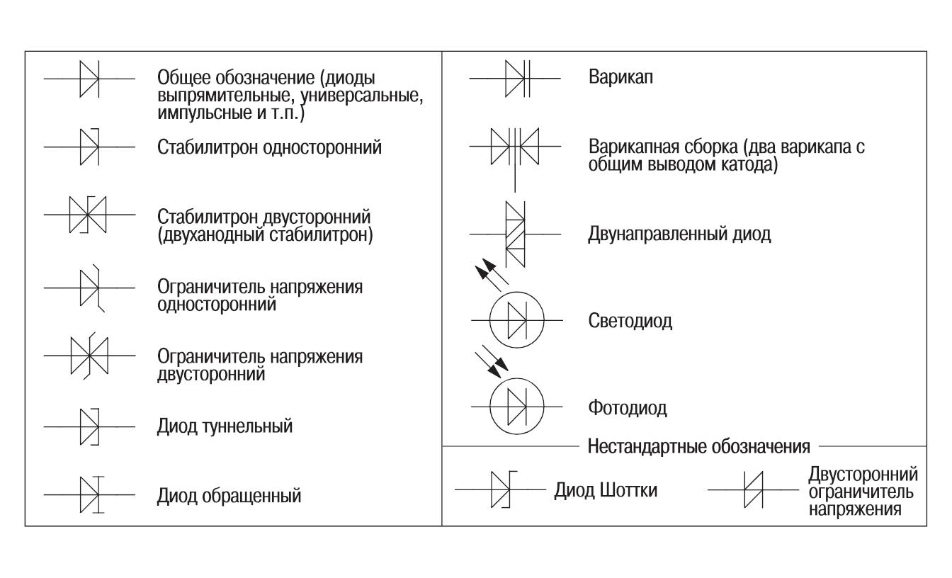 Принцип работы диода шоттки и сферы его применения