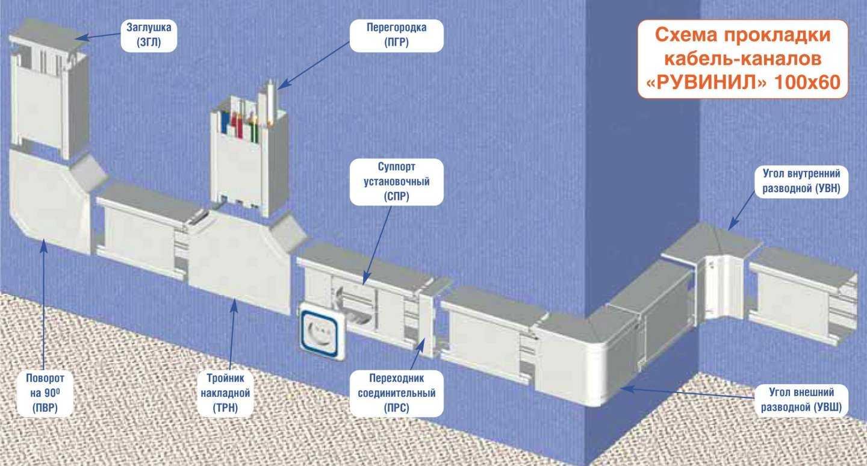 Прокладка кабеля в кабель-канале: инструкция монтажа с фото