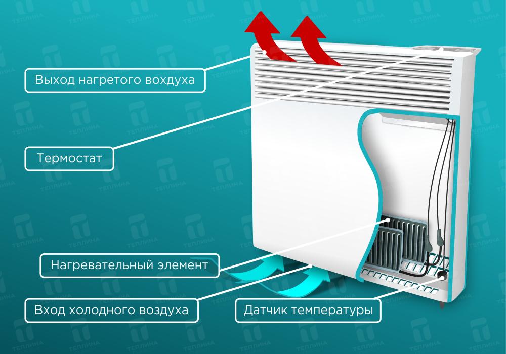 Электрический конвекторный обогреватель — принцип работы и устройство
