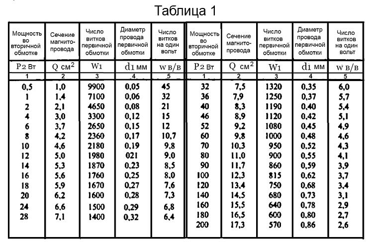 Расчёт трансформатора на калькуляторе в домашних условиях