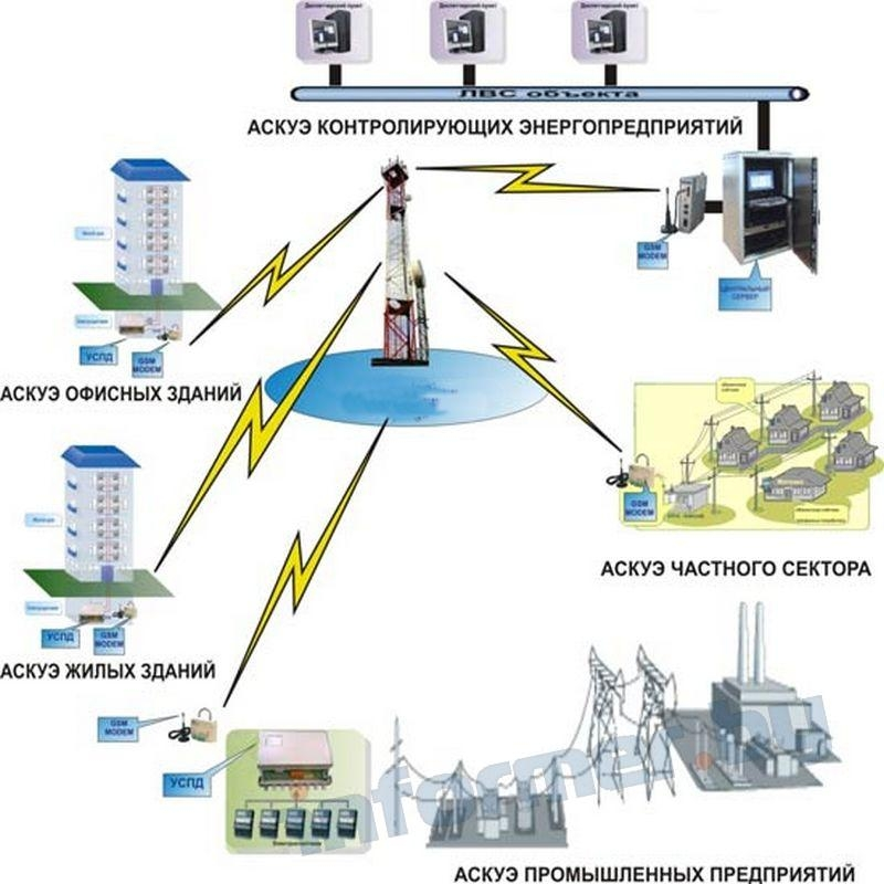 Учет электроэнергии. основные требования к установке приборов учета. счетчики электрической энергии