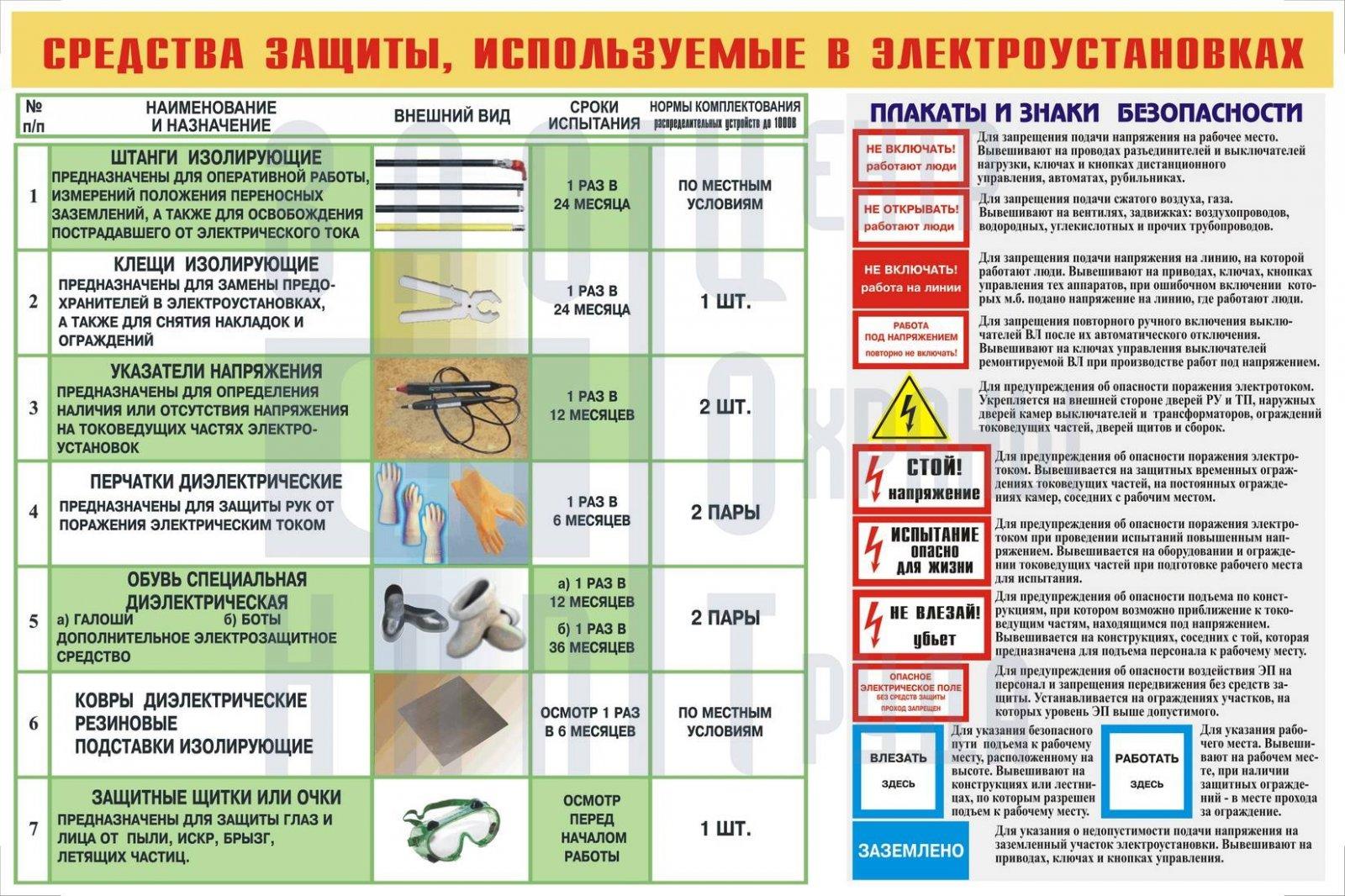 Электробезопасность, ликбез для начинающих электриков.